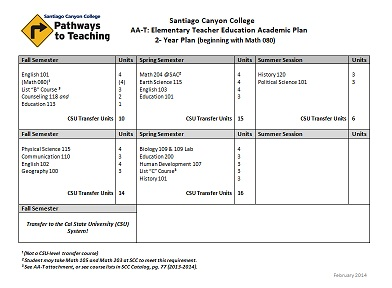 college academic plan template