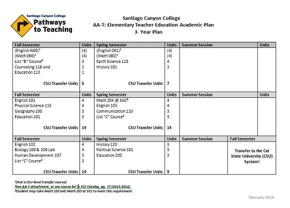 Sample Academic Plans
